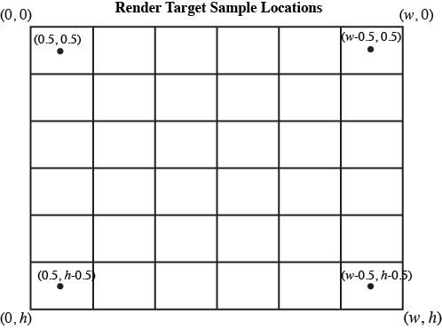Sample positions in screen space