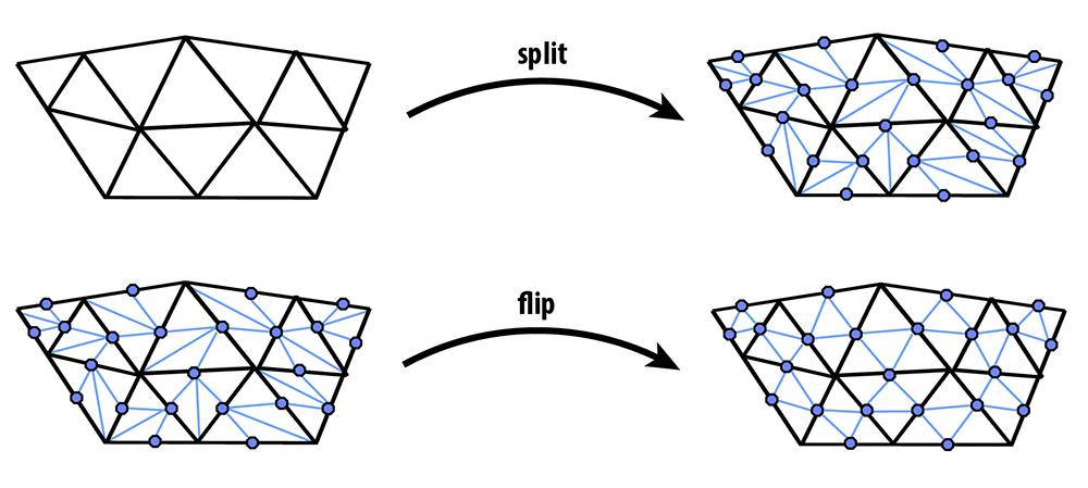 FlippingSubdivision