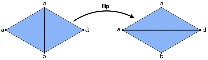 Edge flip