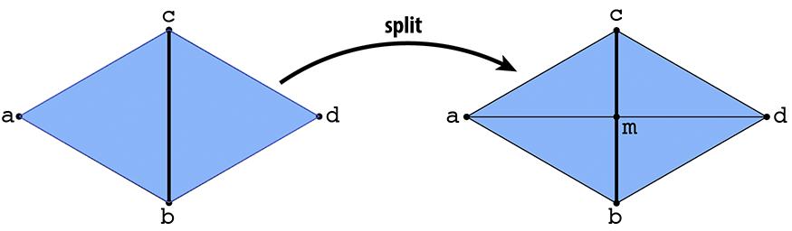 Edge split