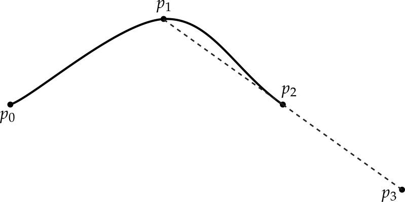 Spline boundary