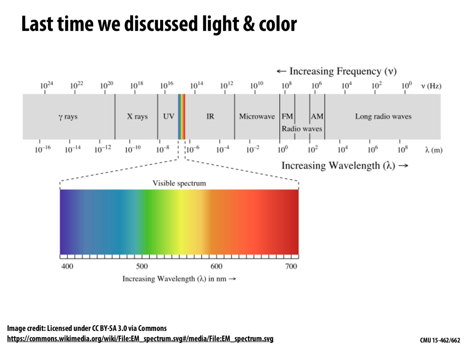 Urutan gelombang elektromagnetik berdasarkan energi foton 9