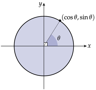 Cosine and sine function on circle