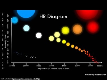 Hr diagram summary electrical work wiring diagram lecture summary computer graphics spring 2018 rh 15462 courses cs cmu edu hr diagram labeled hr ccuart Choice Image